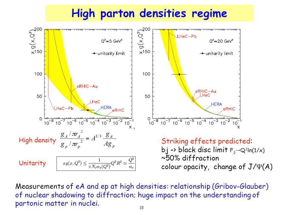 High parton densities regime