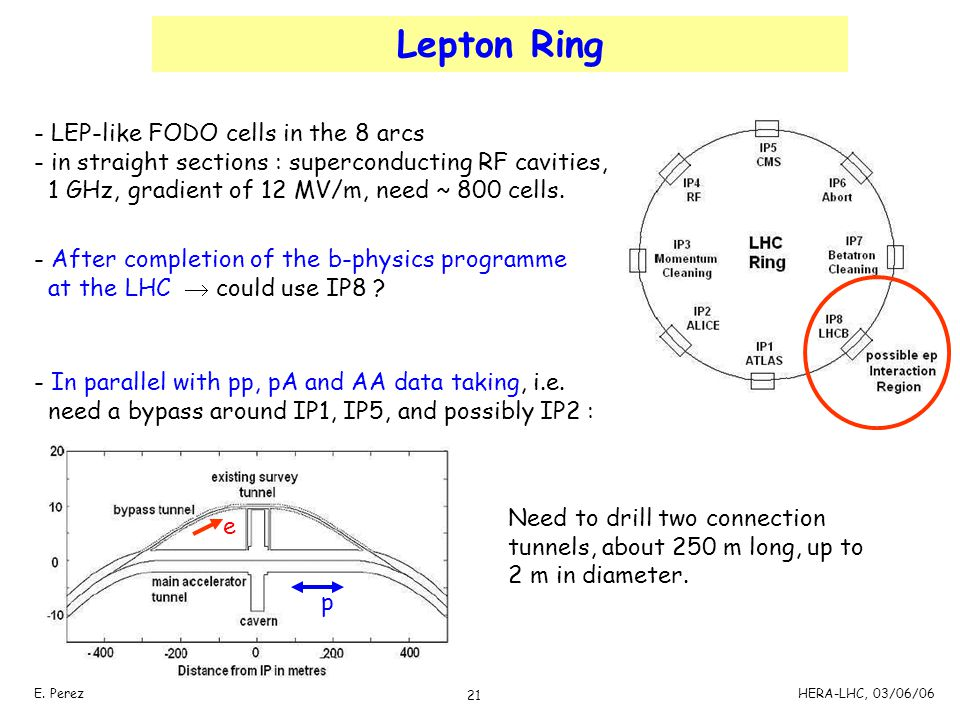 Lepton Ring LEP-like FODO cells in the 8 arcs