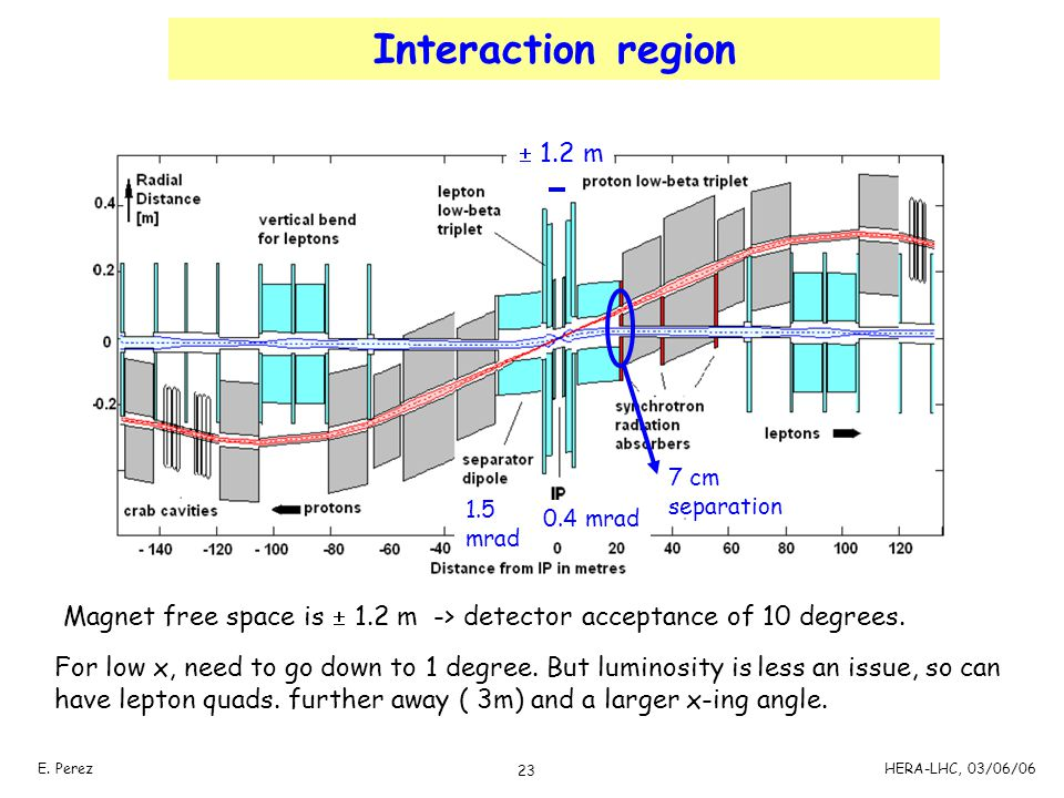 Interaction region  1.2 m. 7 cm. separation. 1.5. mrad. 0.4 mrad. Magnet free space is  1.2 m -> detector acceptance of 10 degrees.