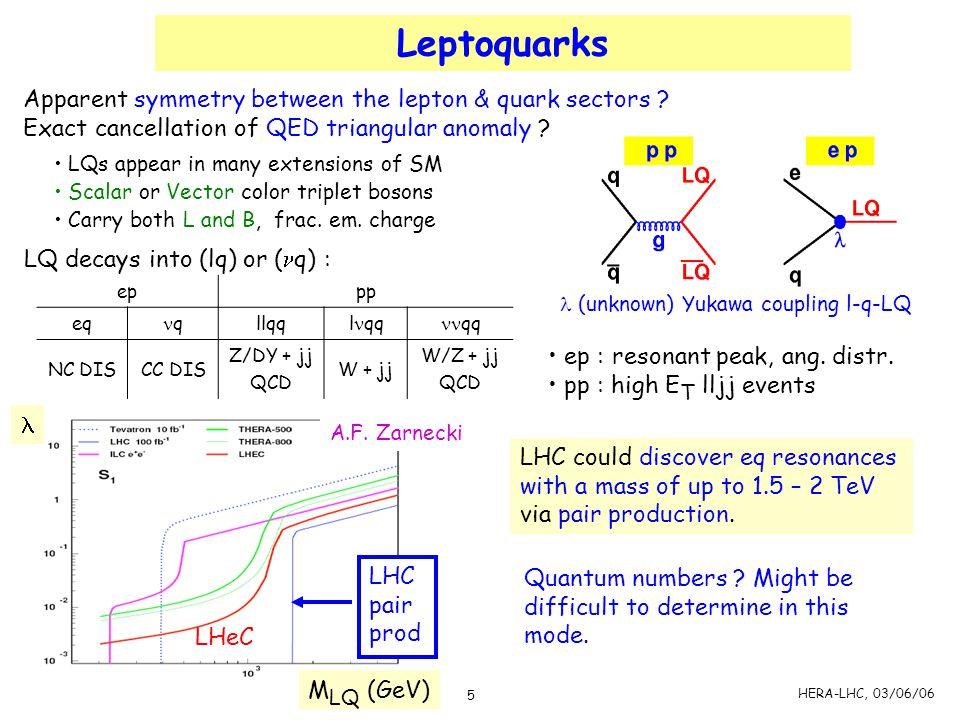 Leptoquarks Apparent symmetry between the lepton & quark sectors