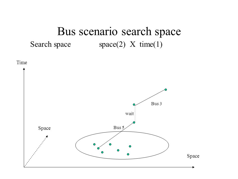 Bus scenario search space