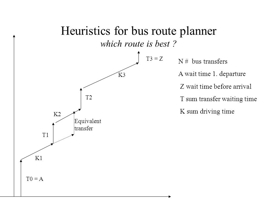 Heuristics for bus route planner which route is best
