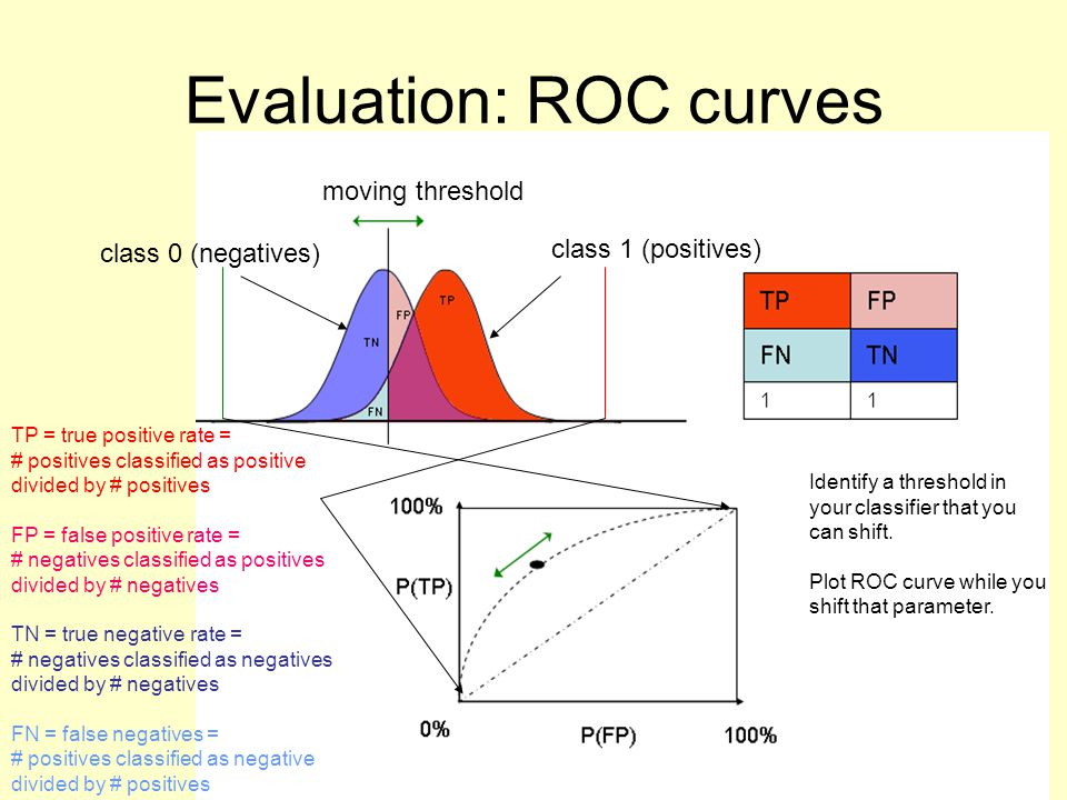 Evaluation: ROC curves