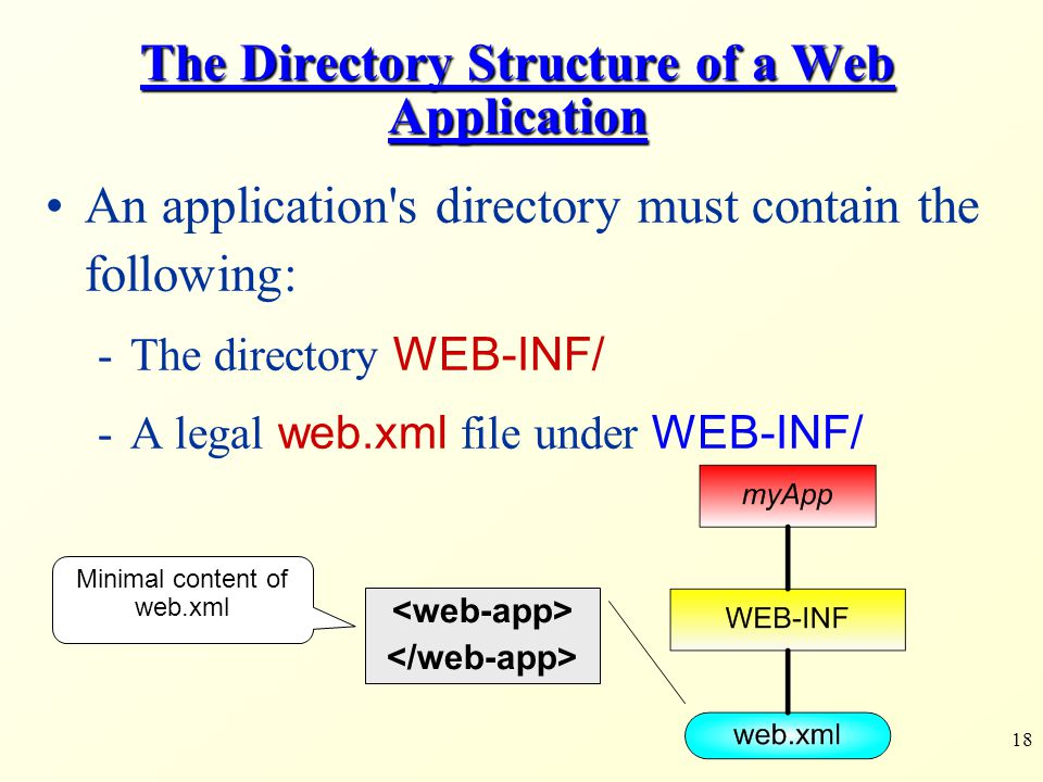 The Directory Structure of a Web Application