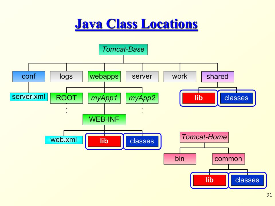 Java Class Locations
