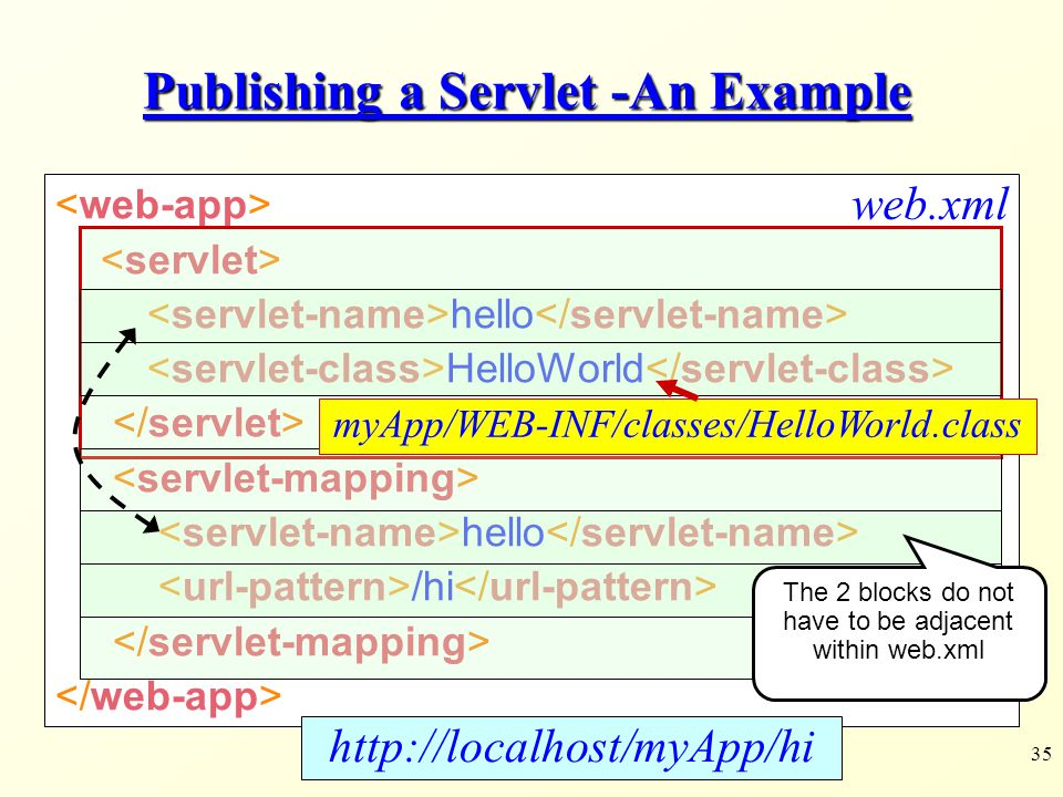 Publishing a Servlet -An Example