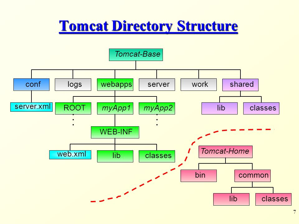 Tomcat Directory Structure
