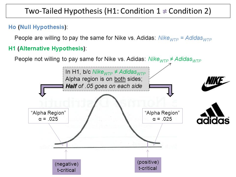 Two-Tailed Hypothesis (H1: Condition 1 ≠ Condition 2)