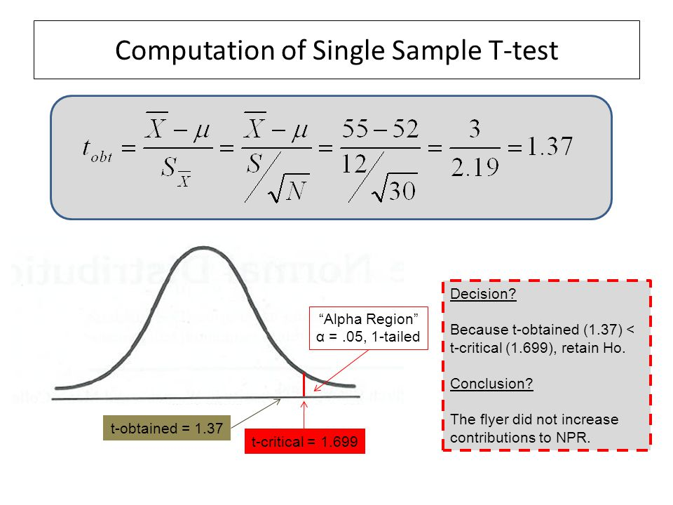 Computation of Single Sample T-test