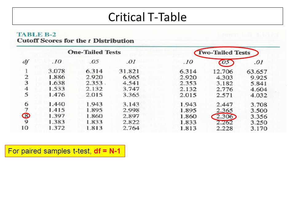 Critical T-Table For paired samples t-test, df = N-1
