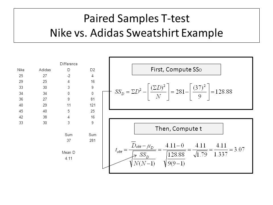 Paired Samples T-test Nike vs. Adidas Sweatshirt Example