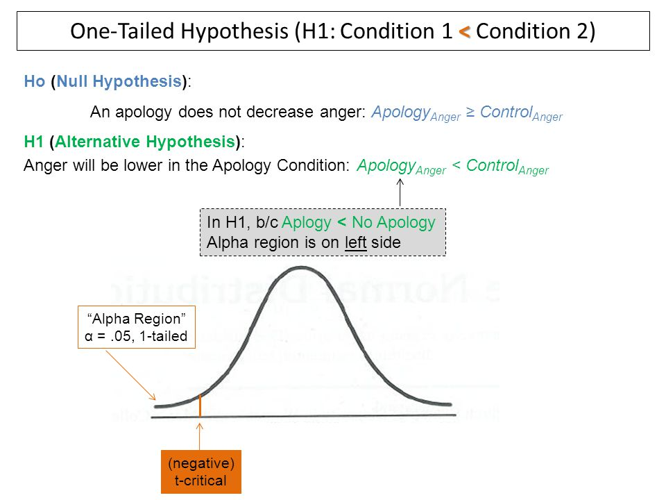 One-Tailed Hypothesis (H1: Condition 1 < Condition 2)