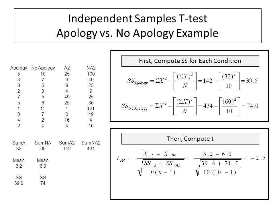Independent Samples T-test Apology vs. No Apology Example