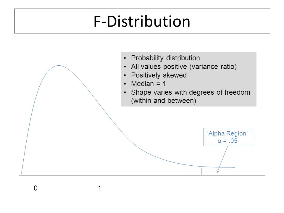 F-Distribution Probability distribution