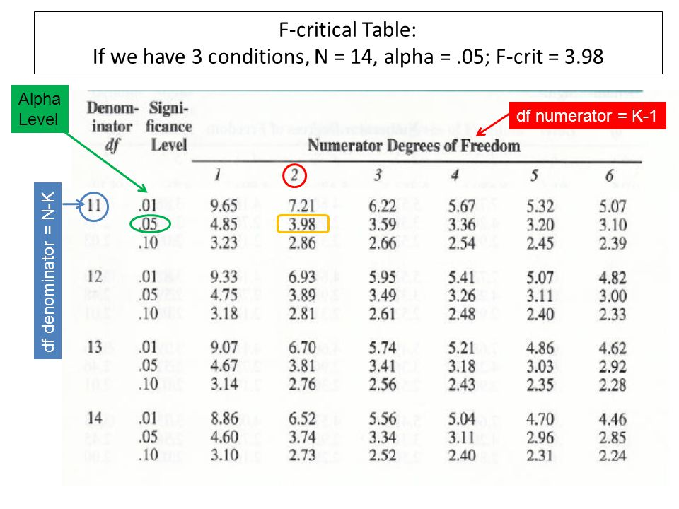 F-critical Table: If we have 3 conditions, N = 14, alpha =