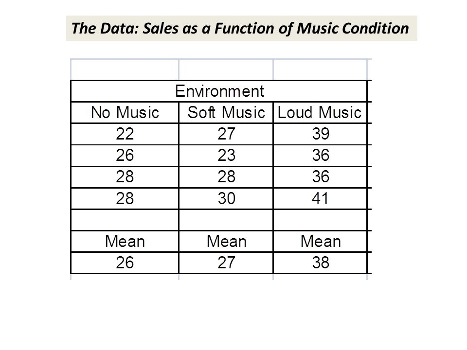 The Data: Sales as a Function of Music Condition