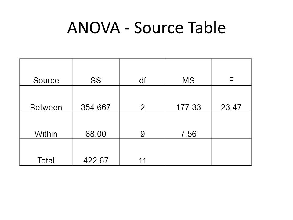 ANOVA - Source Table Source SS df MS F Between 354.667 2 177.33 23.47