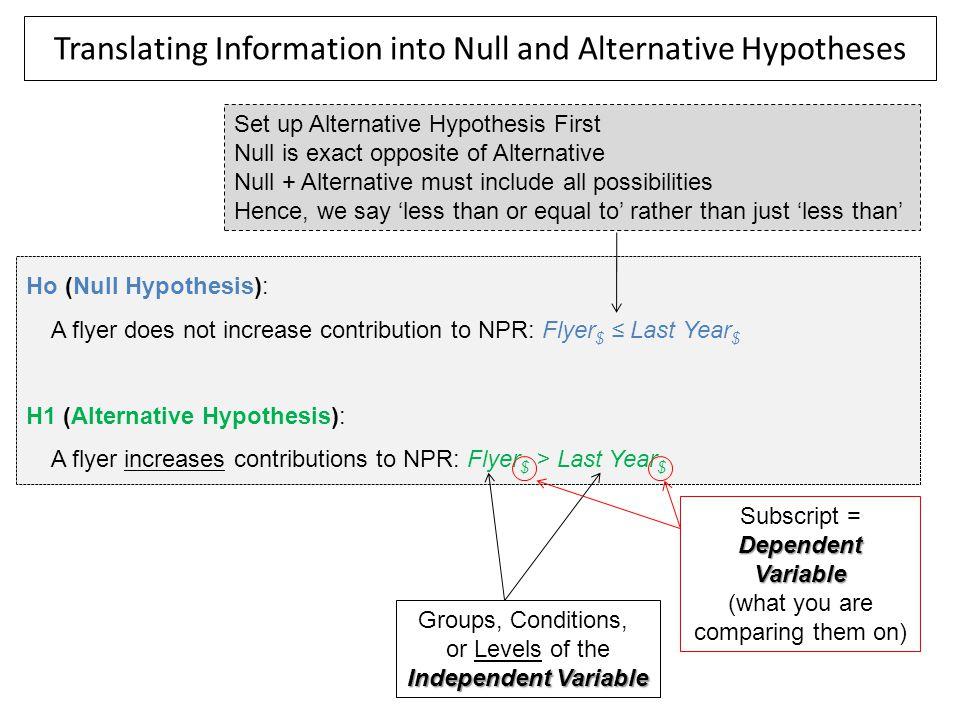 Translating Information into Null and Alternative Hypotheses