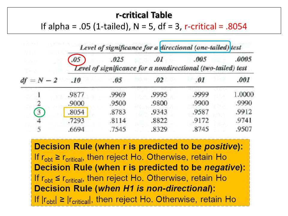r-critical Table If alpha = .05 (1-tailed), N = 5, df = 3, r-critical = .8054