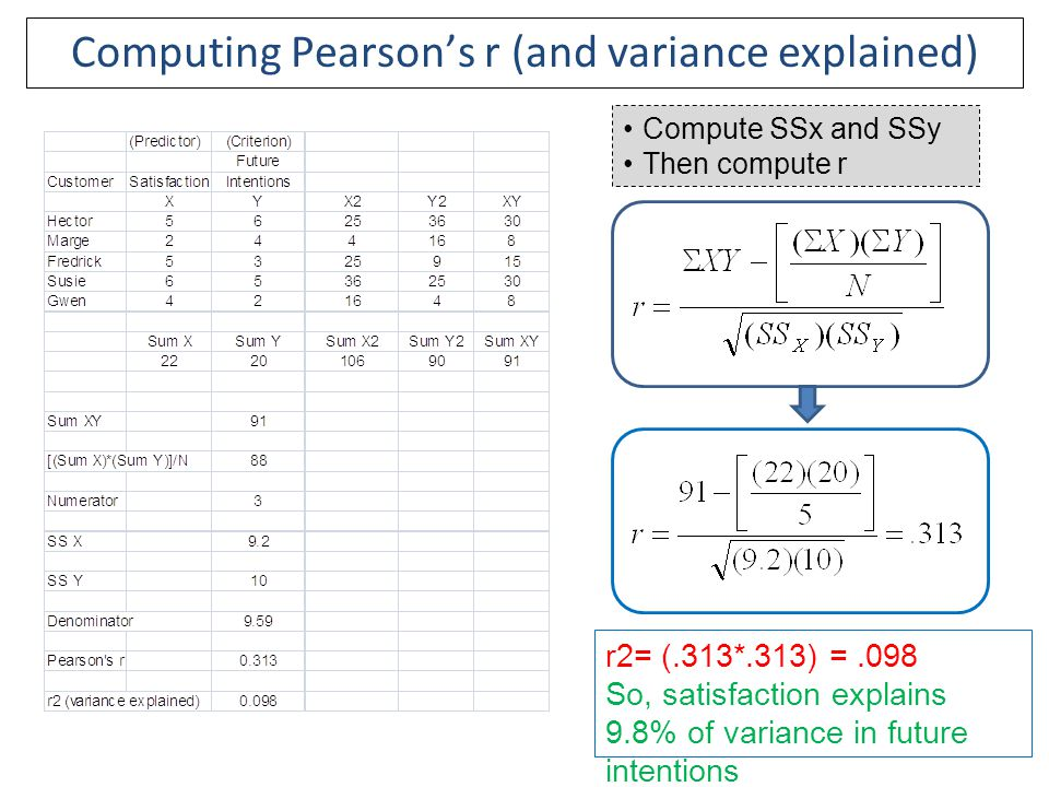 Computing Pearson's r (and variance explained)