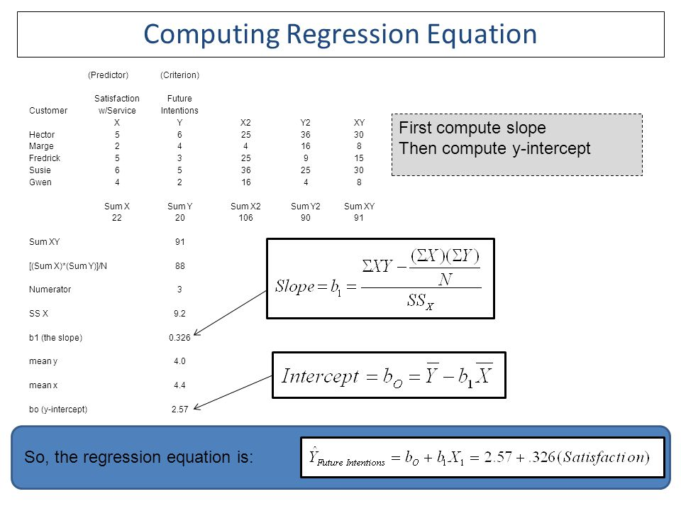 Computing Regression Equation