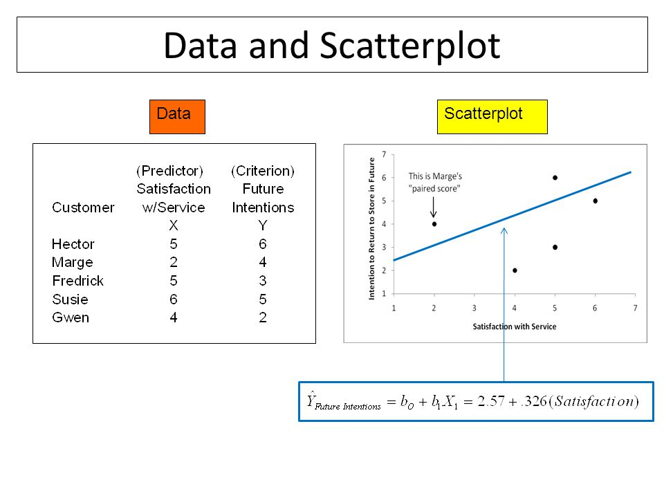 Data and Scatterplot Data Scatterplot