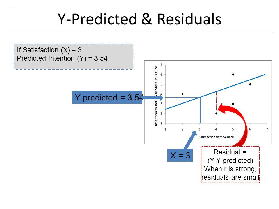 Y-Predicted & Residuals