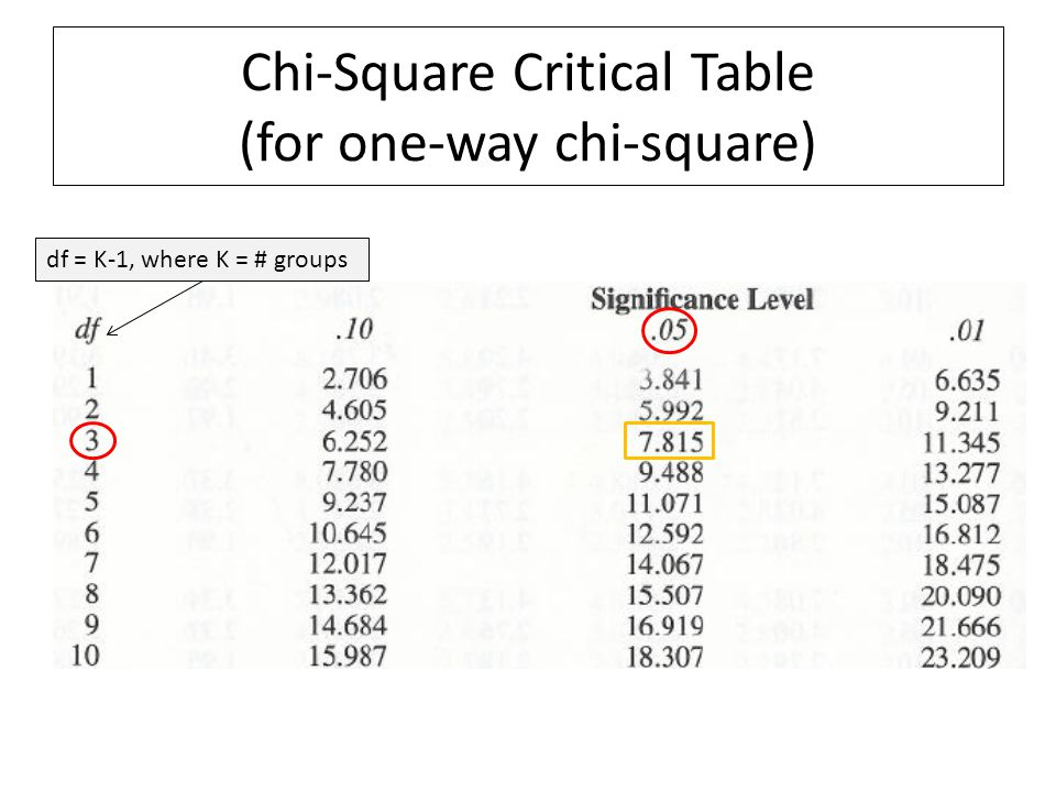 Chi-Square Critical Table (for one-way chi-square)