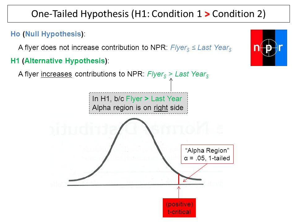 One-Tailed Hypothesis (H1: Condition 1 > Condition 2)
