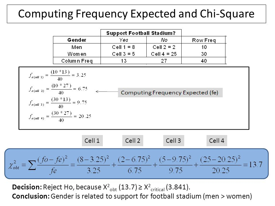 Computing Frequency Expected and Chi-Square