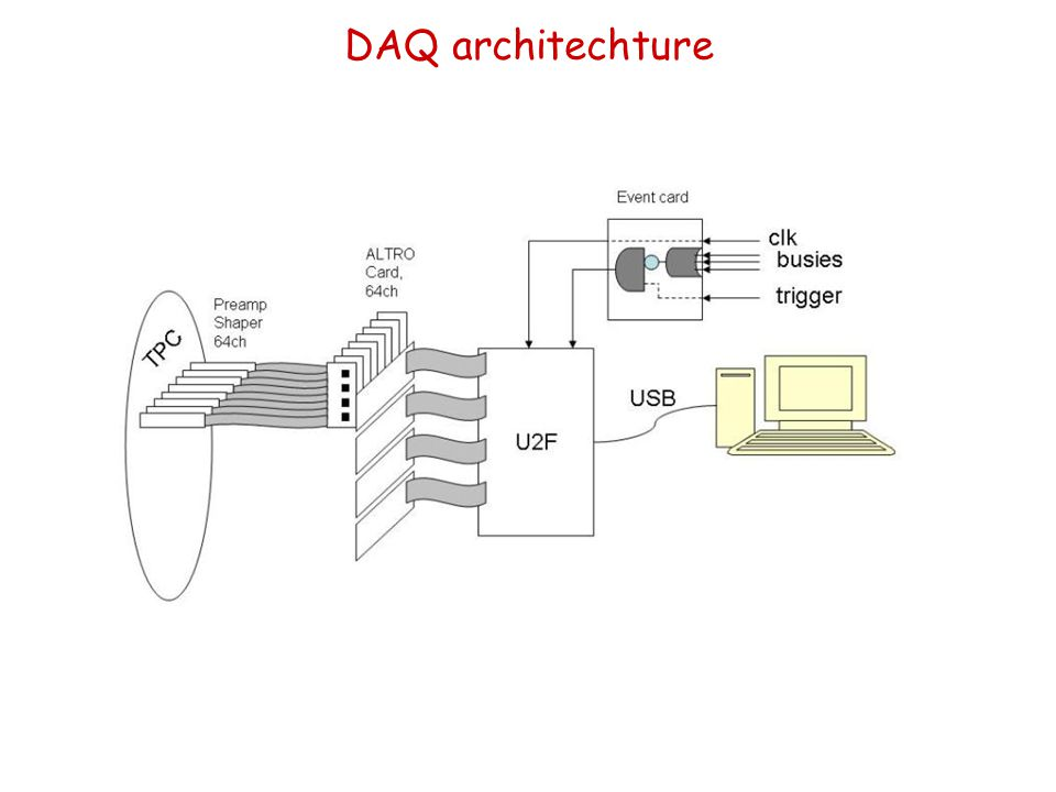 DAQ architechture