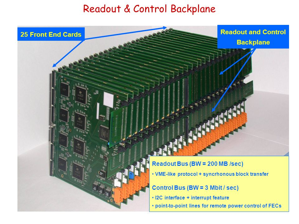 Readout & Control Backplane