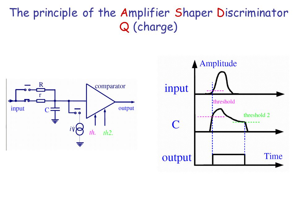 The principle of the Amplifier Shaper Discriminator Q (charge)