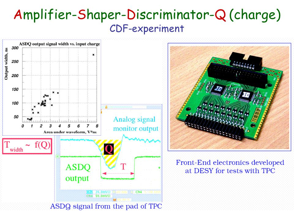 Amplifier-Shaper-Discriminator-Q (charge) CDF-experiment