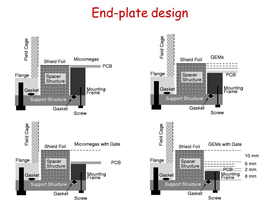 End-plate design