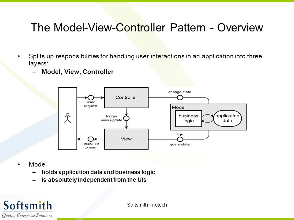 The Model-View-Controller Pattern - Overview