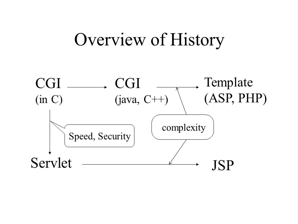Overview of History CGI CGI Servlet JSP Template (ASP, PHP) (in C)