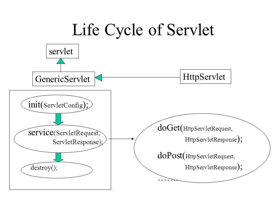 Life Cycle of Servlet servlet HttpServlet GenericServlet