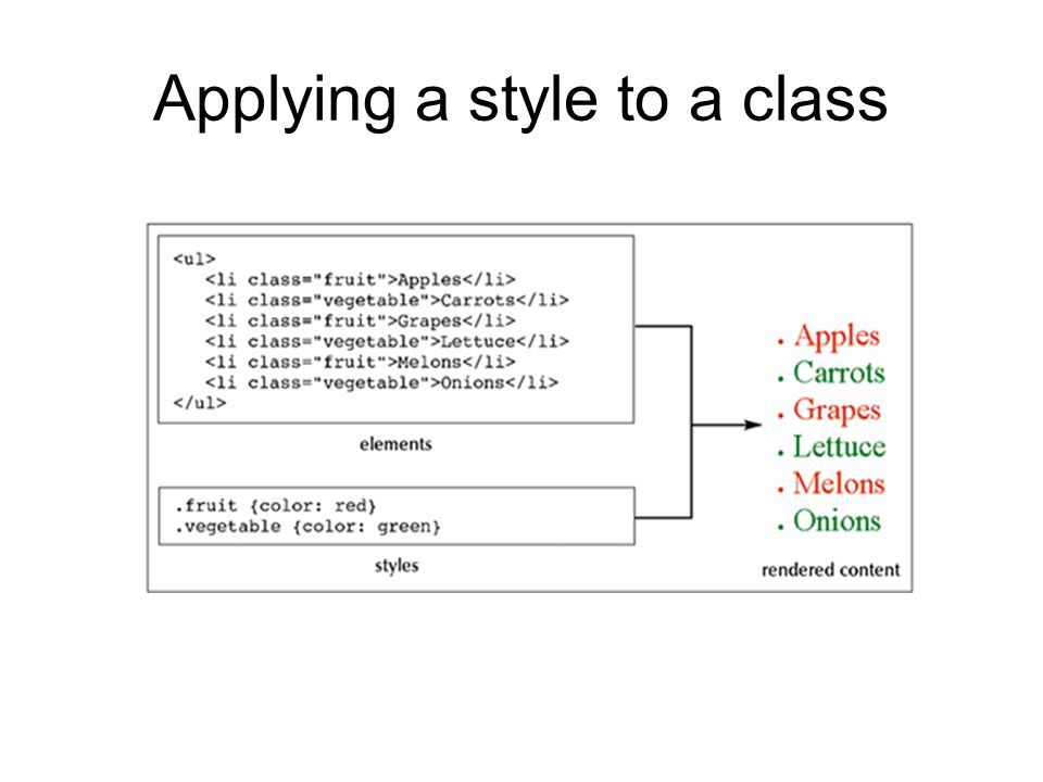 Applying a style to a class