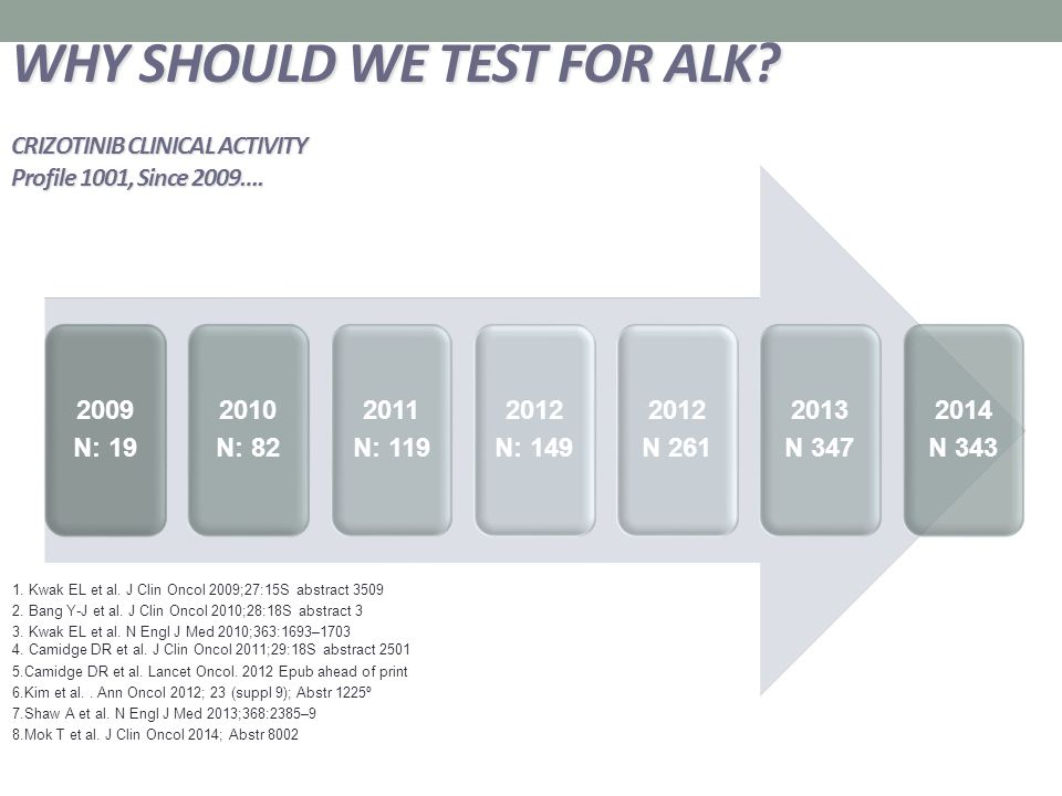 WHY SHOULD WE TEST FOR ALK