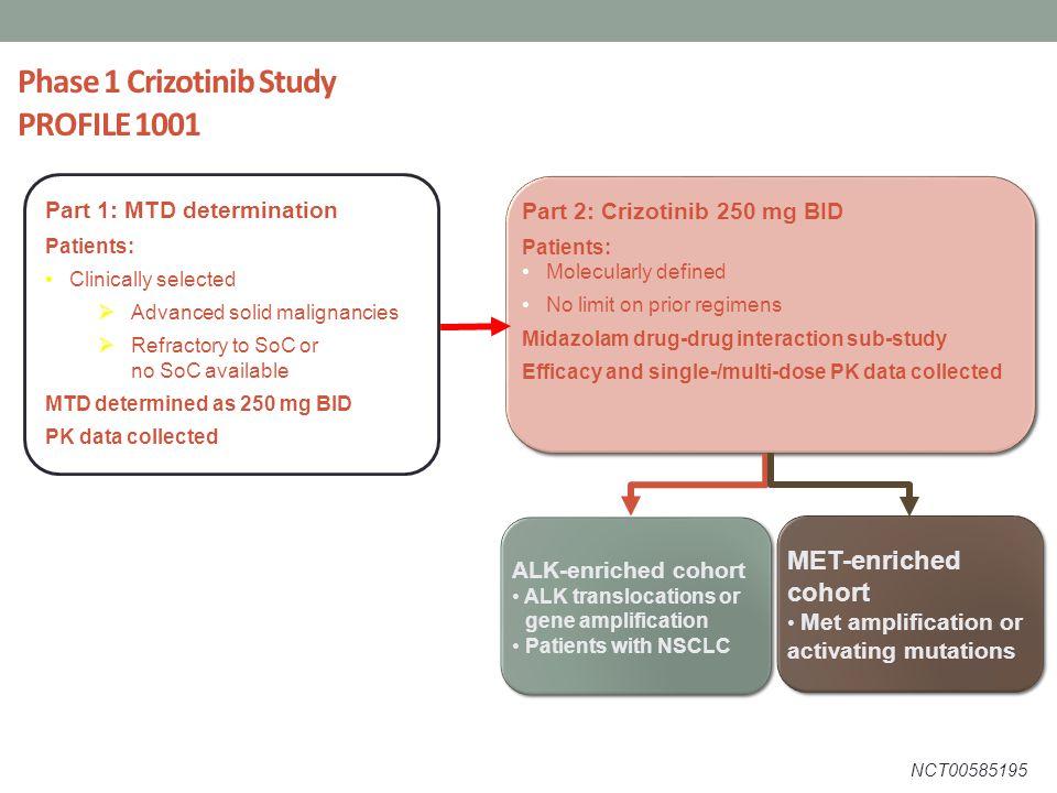 Phase 1 Crizotinib Study PROFILE 1001