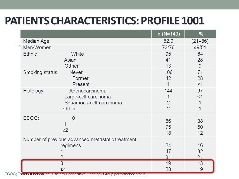 PATIENTS CHARACTERISTICS: PROFILE 1001