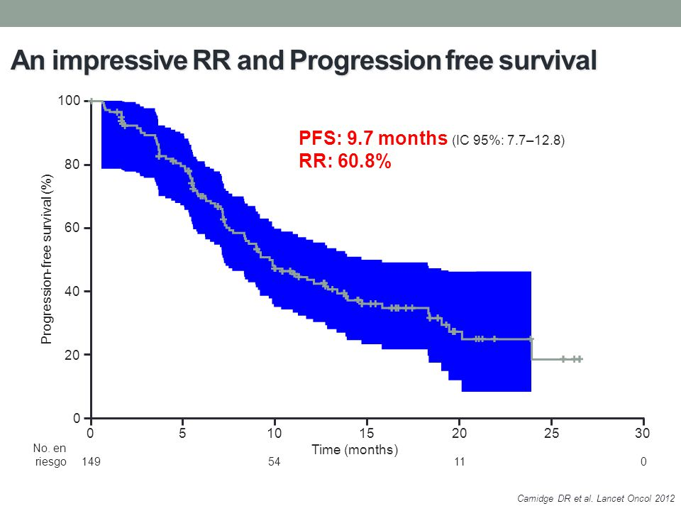 An impressive RR and Progression free survival