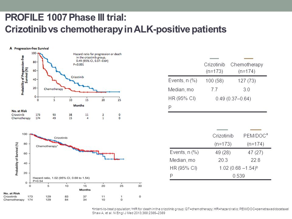 PROFILE 1007 Phase III trial: Crizotinib vs chemotherapy in ALK-positive patients