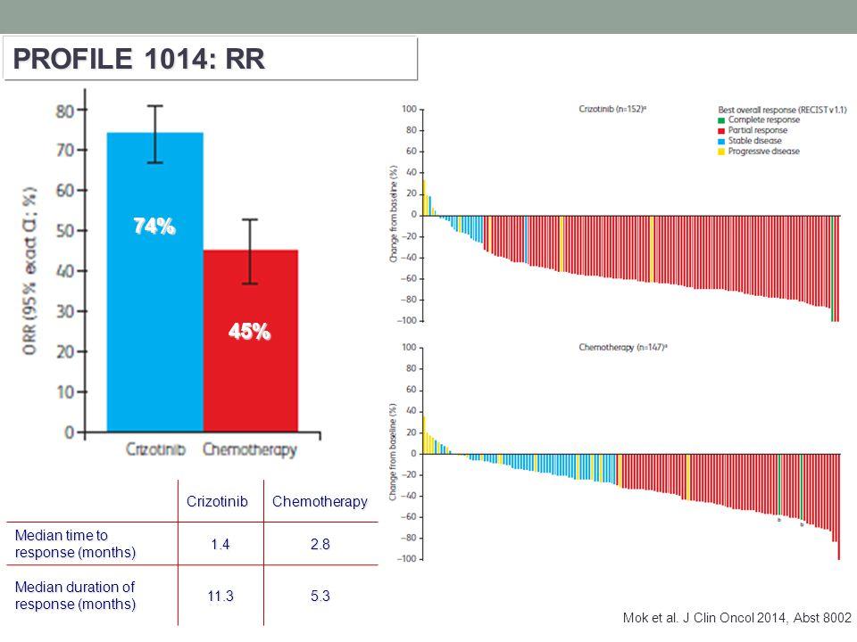 PROFILE 1014: RR 74% 45% Crizotinib Chemotherapy