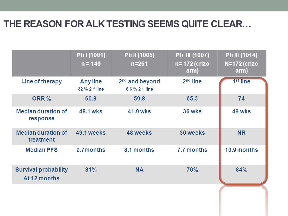 THE REASON FOR ALK TESTING SEEMS QUITE CLEAR…