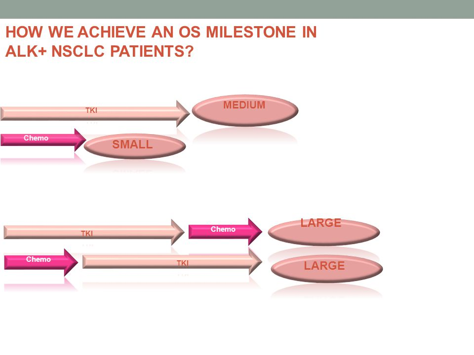 HOW WE ACHIEVE AN OS MILESTONE IN ALK+ NSCLC PATIENTS