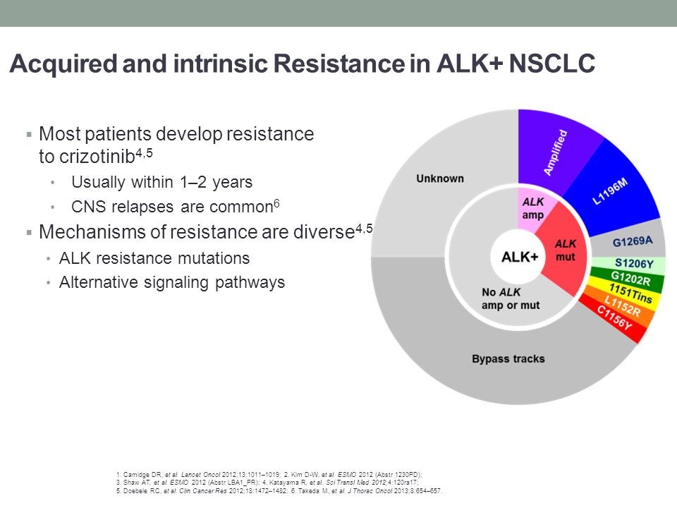 Acquired and intrinsic Resistance in ALK+ NSCLC