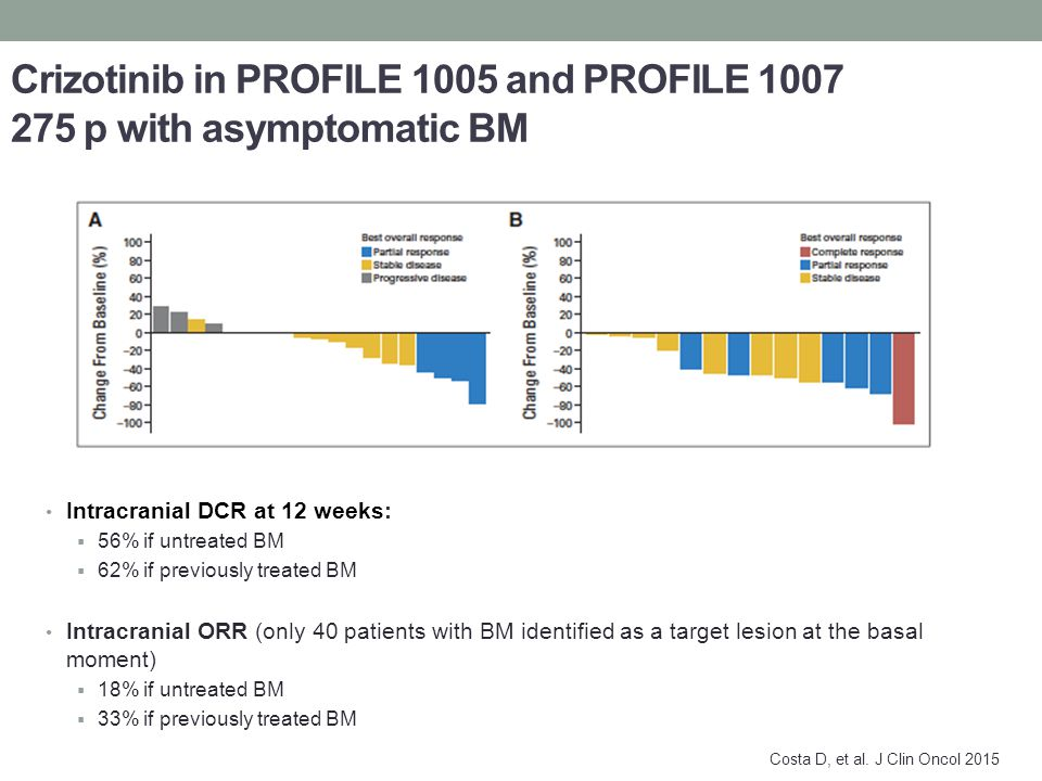 Crizotinib in PROFILE 1005 and PROFILE 1007 275 p with asymptomatic BM