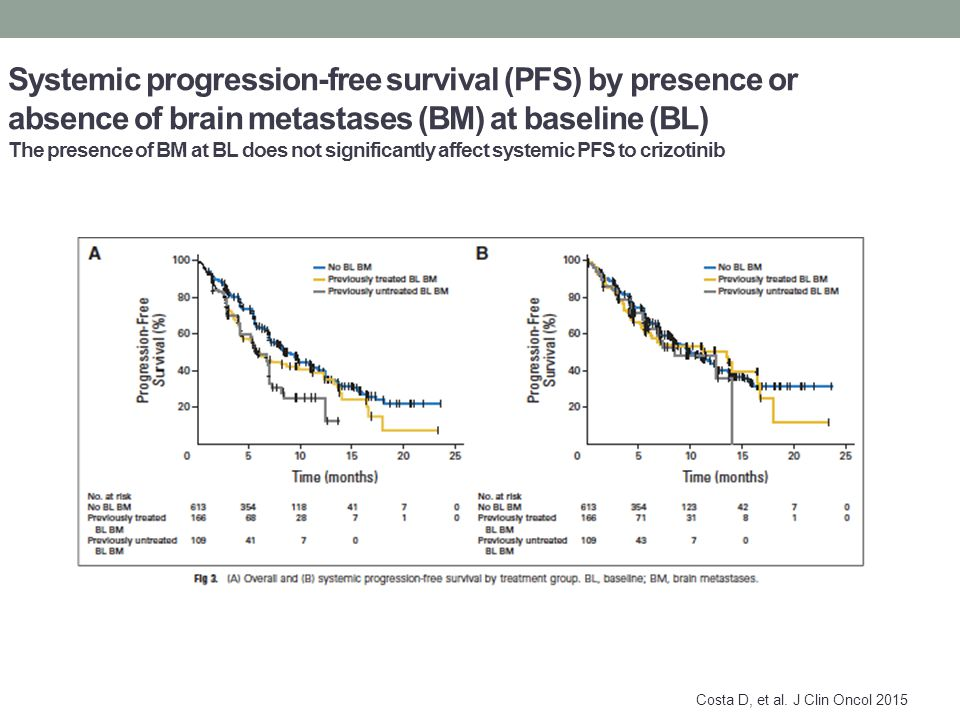 Systemic progression-free survival (PFS) by presence or absence of brain metastases (BM) at baseline (BL) The presence of BM at BL does not significantly affect systemic PFS to crizotinib